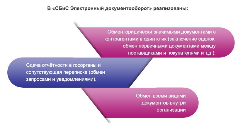 Операторы электронной отчетности омск сколько стоит регистрация ооо в ижевске